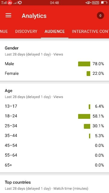 How to see viewer demographics of channels on YouTube - Quora