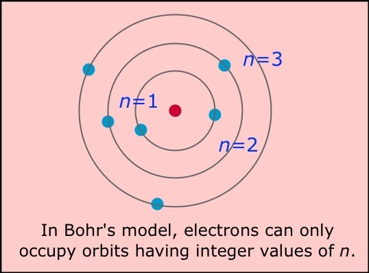 How Does A Bohr Model Work Quora