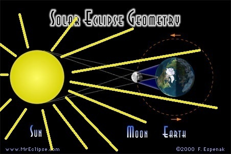 How does sunlight bend inward during a solar eclipse quora but no sun ray emitted anywhere from the sun can hit the earth on that area in which the lunar eclipse will happen the graph only shows four rays for ccuart Gallery