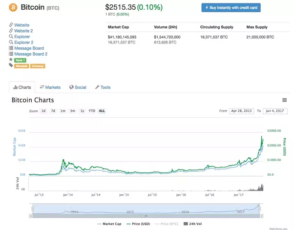 projected cryptocurrency market cap 2020