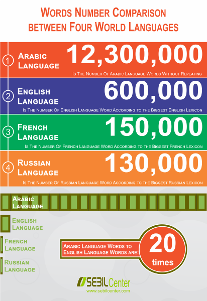 How many words does the Arabic language have? - Quora