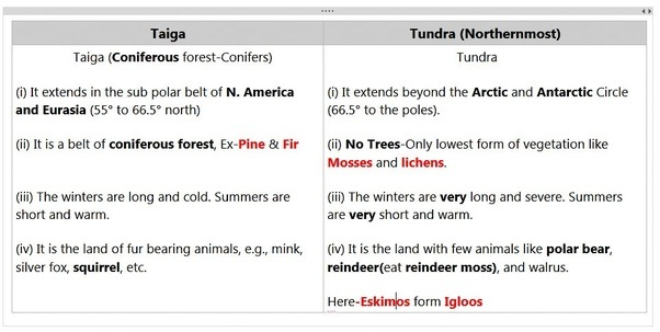 What is the difference between tundra and taiga climate