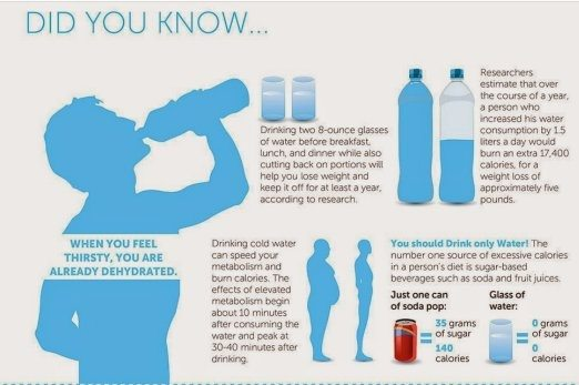 Does Just Drinking Water Help You Lose Weight