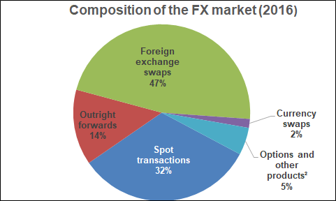The forex market consists of spot forward and