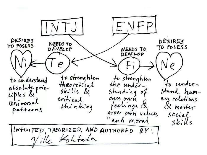 How well do INTJs get along with ENFPs? - Quora