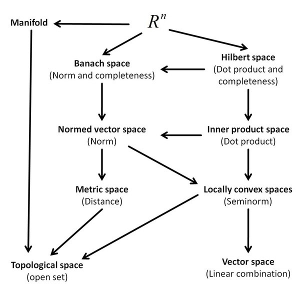 What is hilbert space good for quora for Is space good for a relationship
