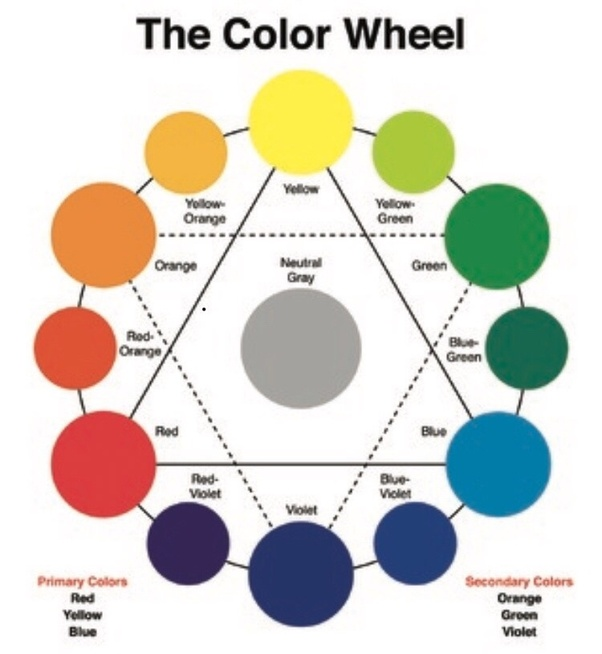 Red And Yellow Are Also Primary Colors The Color Wheel Is Guide To Mixing Whether You Re Working With Hair Dye Paint Fabric Or Anything Else