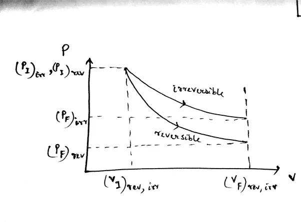 An ideal gas is allowed to expand both reversibly and irreversibly this the pv diagram for the reversible and irreversible expansion of an ideal gas ccuart Gallery