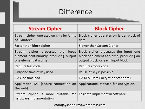 What are stream cipher and block cipher and how are they