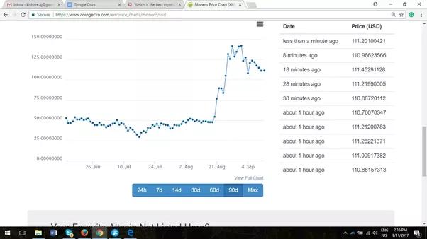Vertcoin Chart Minergate Bytecoin Address – Luma Ladrilhos