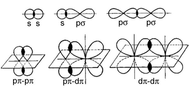 How Is A D Pi D Pi Bond Formed Elaborate Quora