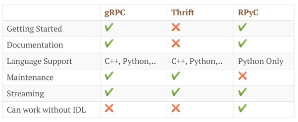 Is gRPC better than Thrift? - Quora