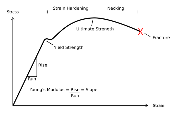 is necking point always present in a tensile stress strain diagram rh quora com slope of tensile stress strain diagram represents tensile strength stress strain diagram