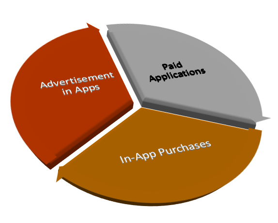 How to earn money from developing and publishing Android apps - Quora