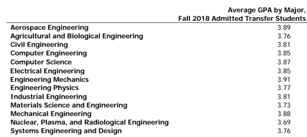 Is UIUC a renowned school for mechanical engineering? I want to find