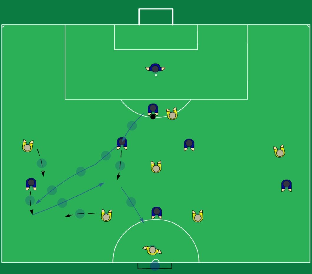 What are some good tactics for 7 a side football matches? - Quora