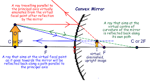 What is the ray diagram of a shaving mirror quora since the mirror used in shaving is a convex mirror thus the ray diagram of the shaving mirror is same as that of convex lend for an object kept in front ccuart Gallery