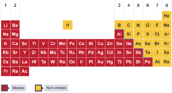 How Many Columns Are In A Periodic Table Quora