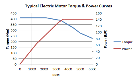 Having said that, there have been electric vehicles where gearbox was used simply because the motor's maximum torque wasn't as high as the required torque ...