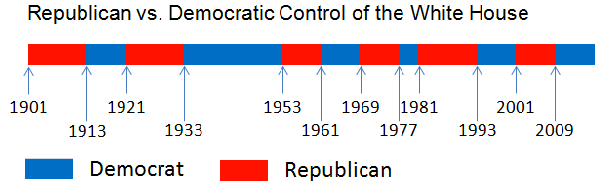 compartison of united states political parties democratic party and the republican party Third parties-political parties formed as an alternative to the republican and democratic parties, also known as minor parties top-two primary- a primary election in which the two candidates with the most votes, regardless of party, become the nominees for the general election.