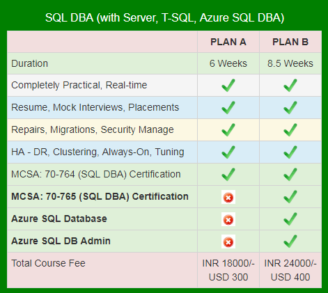 Who can learn SQL server DBA? - Quora
