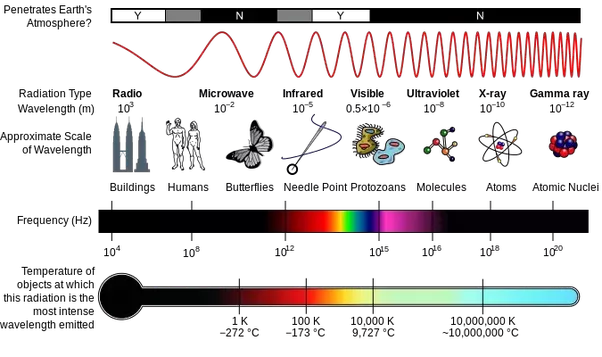 Electromagnetic Spectrum Infograph Lifted From Wikipedia Wiki SpectrumOriginal Image Caption