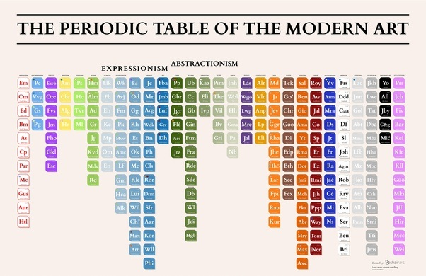 What is modern art quora if you want to check all the art movements and his related artists check this periodic table of modern art the periodic table of modern art art news and urtaz Choice Image