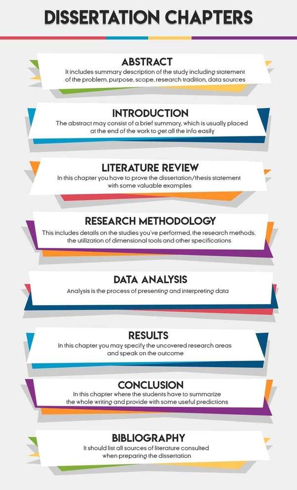 Phd thesis review services