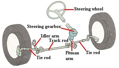 Or A More Direct Rack And Pinion Type Of Gearbox In Which Small Round Gear At The End Steering Wheel Shaft Engages With