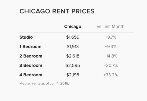 What S The Average Cost Of An Apartment