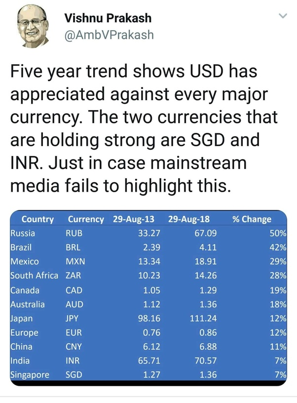Why Modi government is not able to control fall of rupee