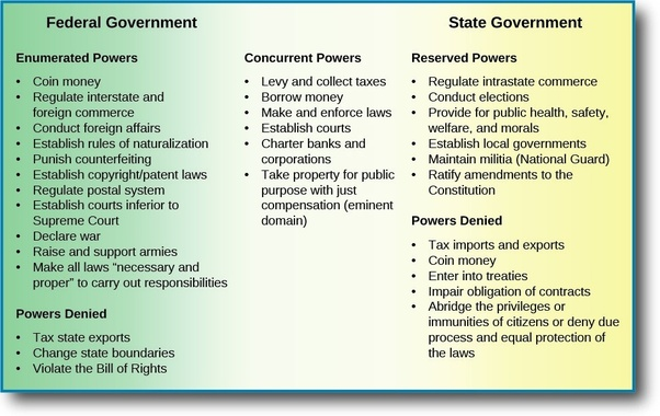 What's the difference between a senator, governor and ...