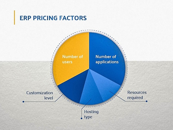What will be the rough cost of SAP ERP in India? - Quora
