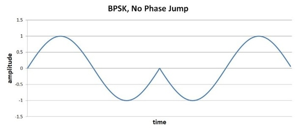 What are the advantages and disadvantages of ASK, FSK, PSK, BPSK