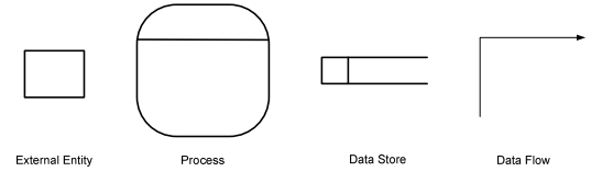 Which of the two notations gane sarson yourdon and coad of data which of the two notations gane sarson yourdon and coad of data flow diagram is better to use ccuart Image collections