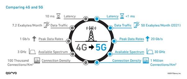 Cuáles son las ventajas y desventajas de la tecnología 5G? - Quora