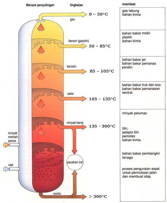 pembuatan LPG cair