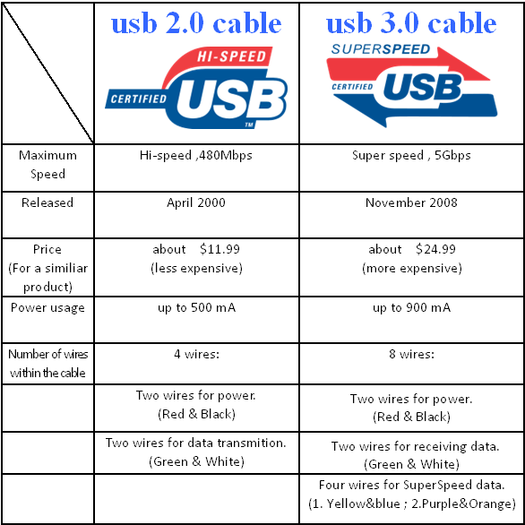 what s the difference between the blue and black usb ports quora rh quora com USB 3 Header usb2 vs usb3 cables