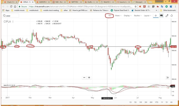 Which is the best time frame for intraday trading in the