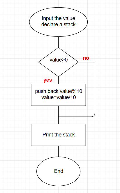 What is the algorithm and corresponding flowchart to convert