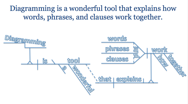 What is the importance of diagramming sentences quora the students that take the time to learn how to diagram have higher grades and a deeper level of understanding than their peers ccuart Images