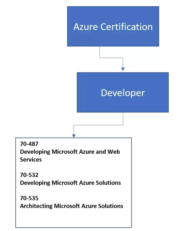 Which Azure Certification Is A Must For Developers Quora