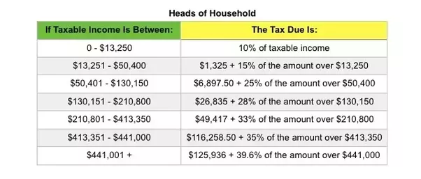 What Is Withholding Tax Rate Quora