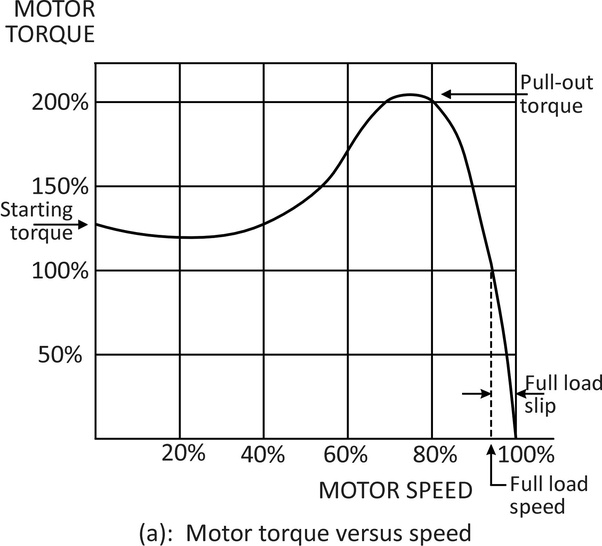 What is starting torque in three phase induction motor? - Quora