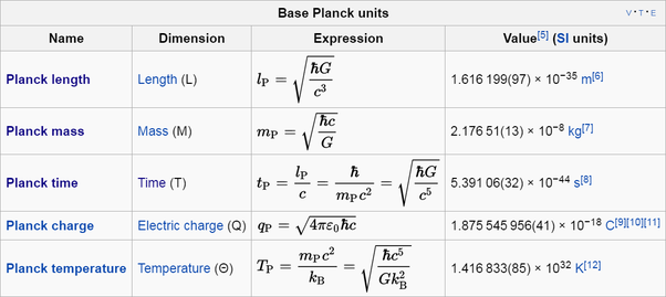 how to find planck time