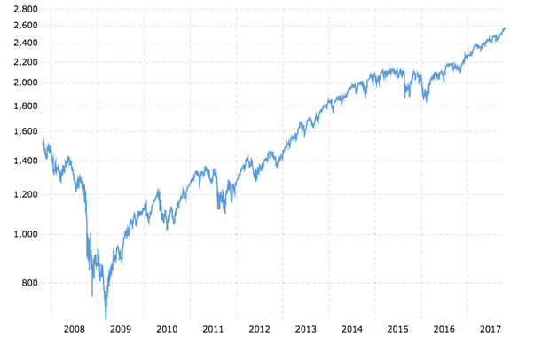 Source Of Graph S P 500 10 Year Daily Chart