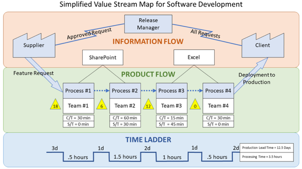What is Value Stream Mapping? - Quora