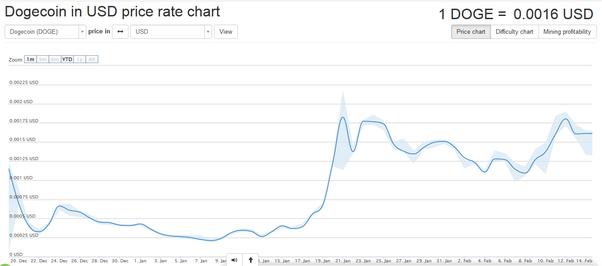 Bitcoin futures live chart