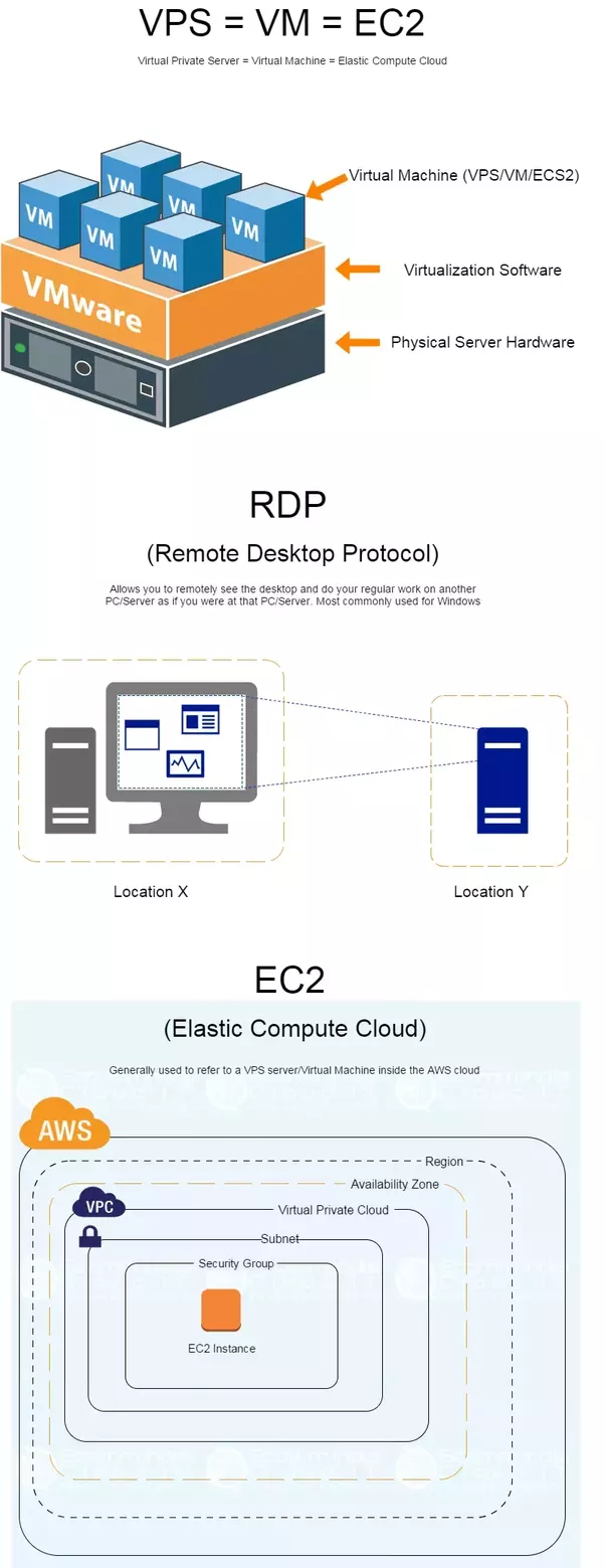 What is the difference of VPS and RDP and EC2? - Quora