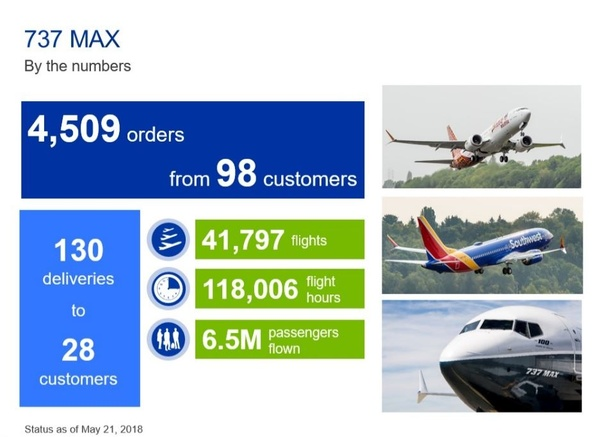How safe is the Boeing 737 MAX series? - Quora